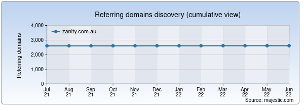 Referring domains for zanity.com.au by Majestic Seo