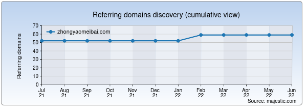 Referring domains for zhongyaomeibai.com by Majestic Seo