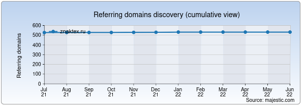 Referring domains for znaktex.ru by Majestic Seo