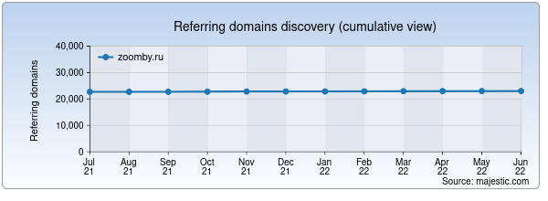 Referring domains for zoomby.ru by Majestic Seo