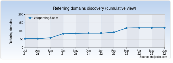 Referring domains for zooprinting3.com by Majestic Seo