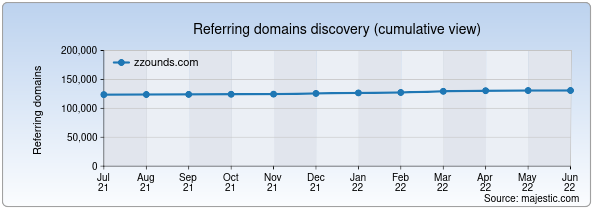 Referring domains for zzounds.com by Majestic Seo
