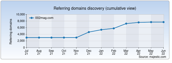 Referring domains for 002mag.com by Majestic Seo