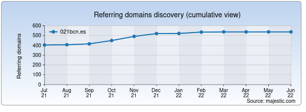 Referring domains for 021bcn.es by Majestic Seo