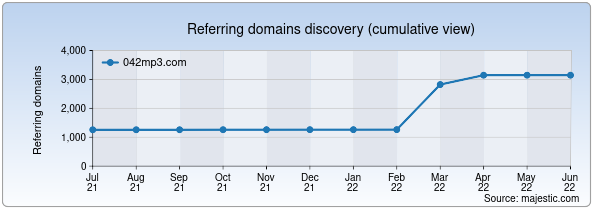 Referring domains for 042mp3.com by Majestic Seo