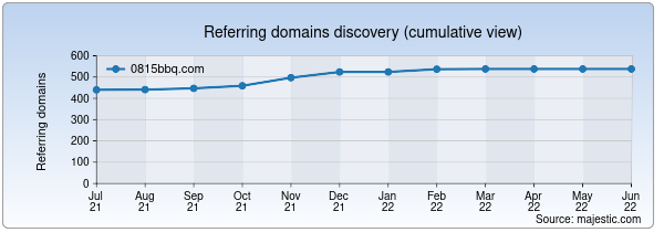 Referring domains for 0815bbq.com by Majestic Seo