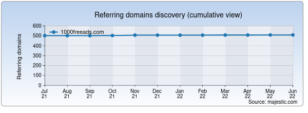 Referring domains for 1000freeads.com by Majestic Seo