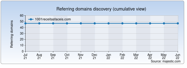 Referring domains for 1001receitasfaceis.com by Majestic Seo