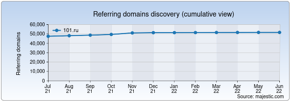 Referring domains for 101.ru by Majestic Seo