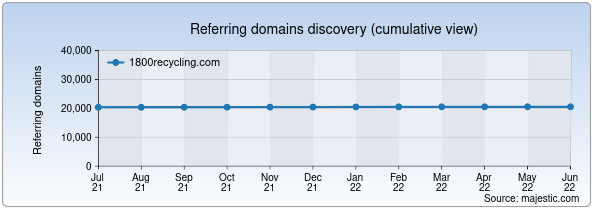 Referring domains for 1800recycling.com by Majestic Seo