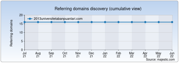 Referring domains for 2013universitetabanpuanlari.com by Majestic Seo