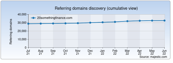 Referring domains for 20somethingfinance.com by Majestic Seo