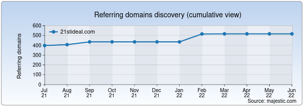 Referring domains for 21stideal.com by Majestic Seo