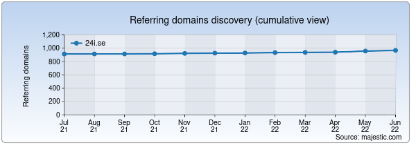 Referring domains for 24i.se by Majestic Seo