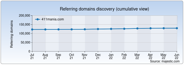 Referring domains for 411mania.com by Majestic Seo