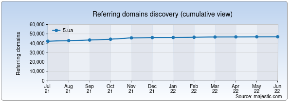 Referring domains for 5.ua by Majestic Seo