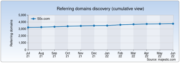 Referring domains for 50x.com by Majestic Seo