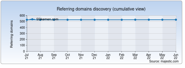 Referring domains for 55ikemen.com by Majestic Seo