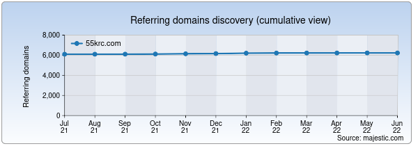 Referring domains for 55krc.com by Majestic Seo