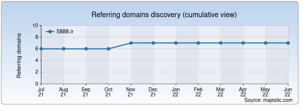 Referring domains for 5888.ir by Majestic Seo