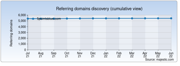 Referring domains for 5pointsblue.com by Majestic Seo