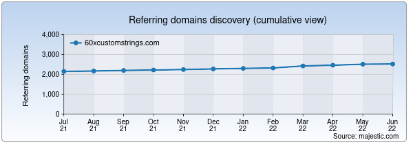 Referring domains for 60xcustomstrings.com by Majestic Seo