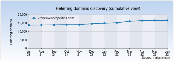 Referring domains for 7thheavenproperties.com by Majestic Seo