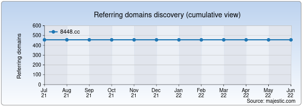 Referring domains for 8448.cc by Majestic Seo