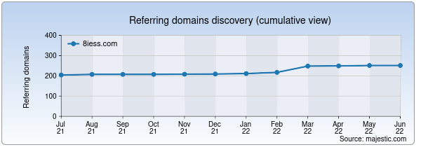 Referring domains for 8iess.com by Majestic Seo
