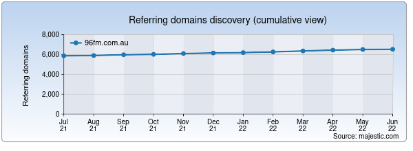 Referring domains for 96fm.com.au by Majestic Seo