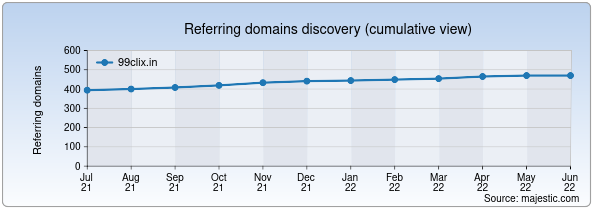 Referring domains for 99clix.in by Majestic Seo