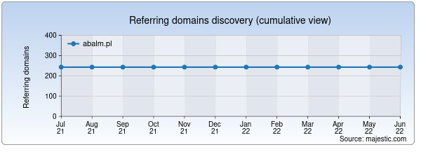 Referring domains for abalm.pl by Majestic Seo