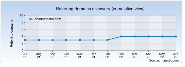 Referring domains for absdumpster.com by Majestic Seo