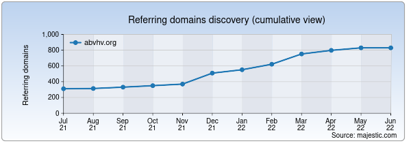 Referring domains for abvhv.org by Majestic Seo