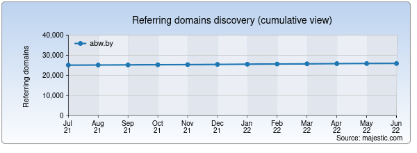 Referring domains for abw.by by Majestic Seo