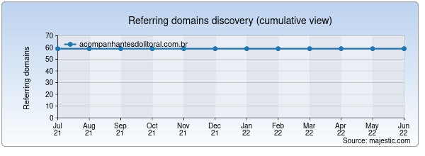 Referring domains for acompanhantesdolitoral.com.br by Majestic Seo