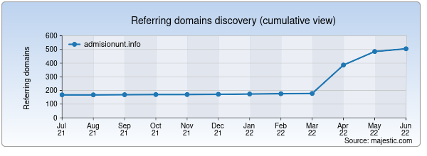 Referring domains for admisionunt.info by Majestic Seo