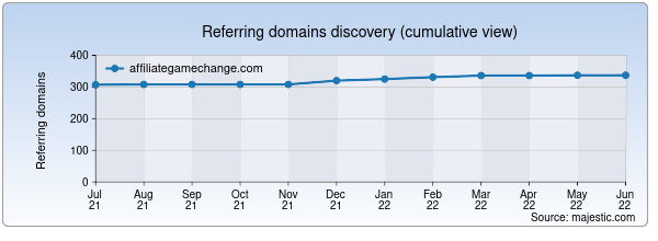 Referring domains for affiliategamechange.com by Majestic Seo