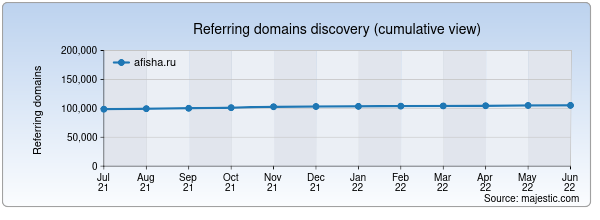 Referring domains for afisha.ru by Majestic Seo