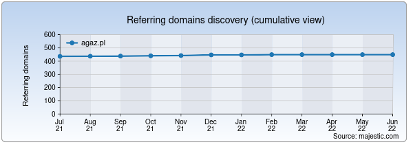 Referring domains for agaz.pl by Majestic Seo
