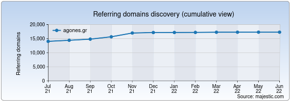 Referring domains for agones.gr by Majestic Seo
