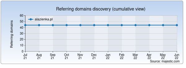 Referring domains for alazienka.pl by Majestic Seo