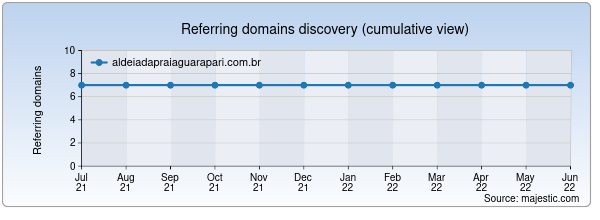 Referring domains for aldeiadapraiaguarapari.com.br by Majestic Seo