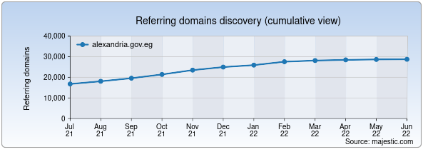 Referring domains for alexandria.gov.eg by Majestic Seo