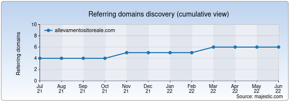 Referring domains for allevamentositoreale.com by Majestic Seo
