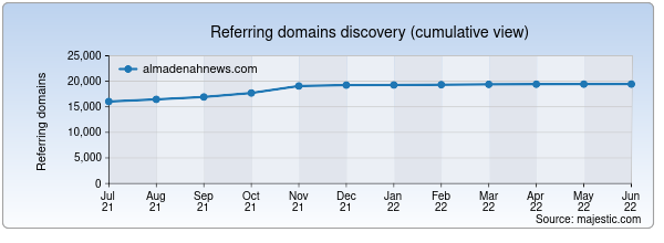 Referring domains for almadenahnews.com by Majestic Seo