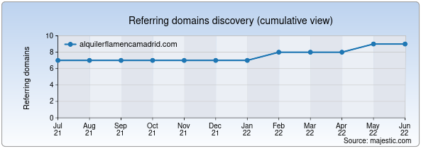 Referring domains for alquilerflamencamadrid.com by Majestic Seo