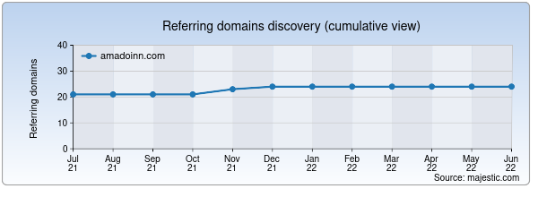 Referring domains for amadoinn.com by Majestic Seo