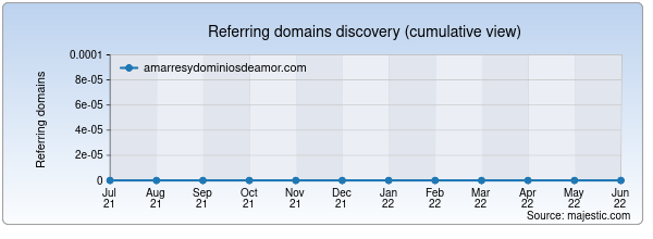 Referring domains for amarresydominiosdeamor.com by Majestic Seo