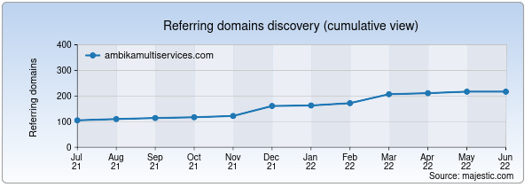 Referring domains for ambikamultiservices.com by Majestic Seo